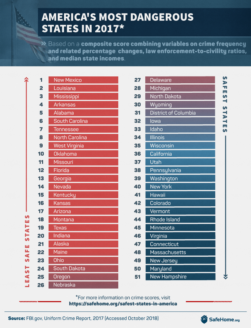 America\'s Most Dangerous States - SafeHome.org