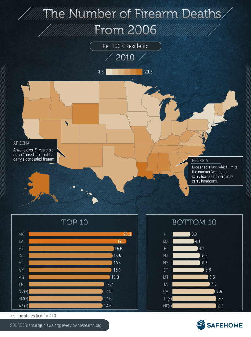 The Number of Firearm Deaths From 2006
