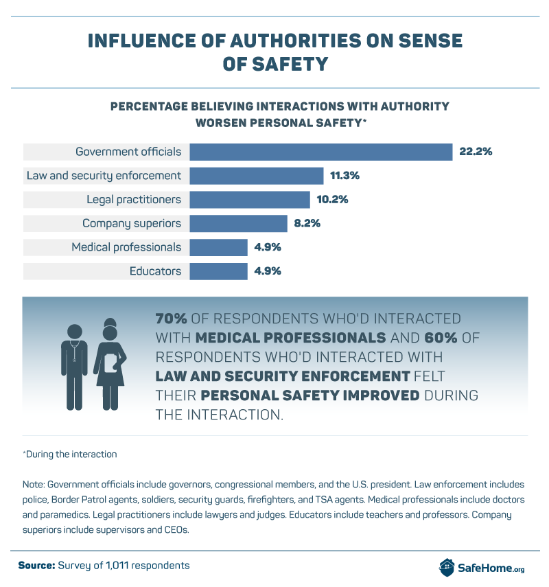 Influence of Authorities on Sense of Safety