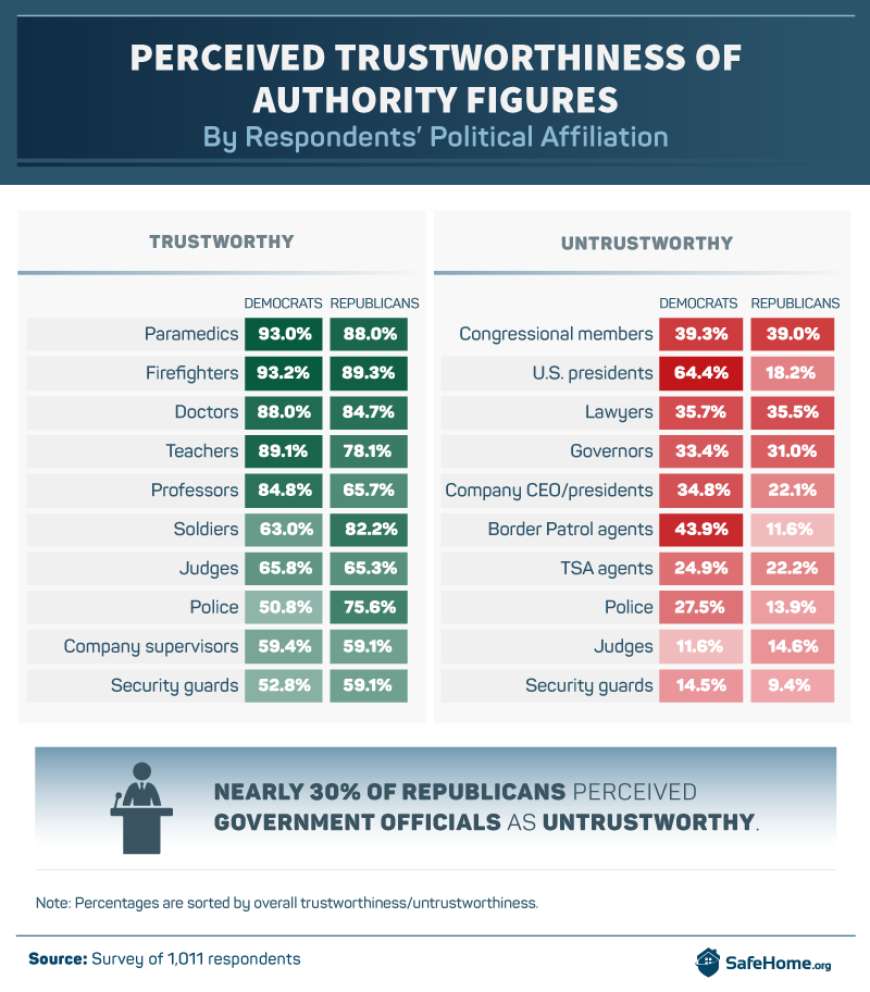 Perceived Trustworthiness of Authority Figures, by Political Affiliation
