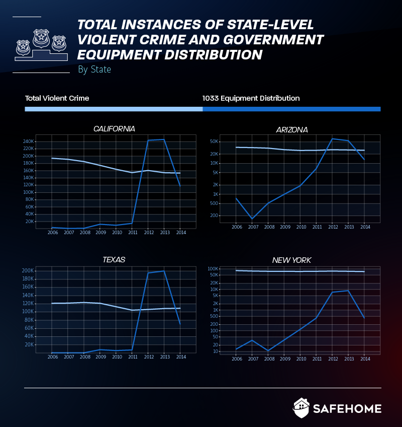 Total instances of state-level violent crimes & gov. equipment distribution
