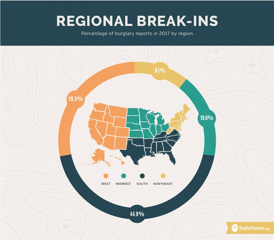 Percentage of burglary reports in 2017 by region