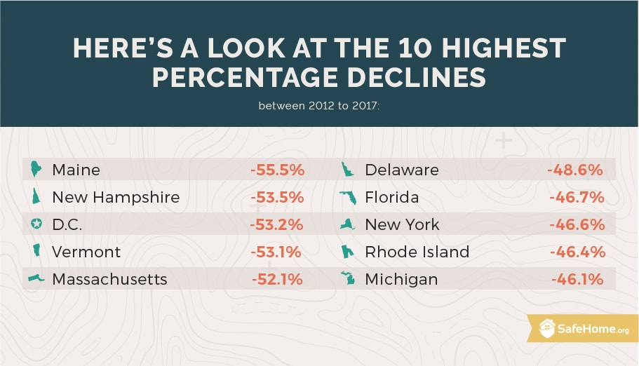 10 highest percentage declines from 2012 to 2017