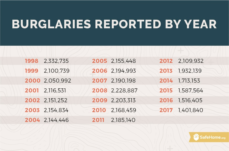 Burglaries reported by year