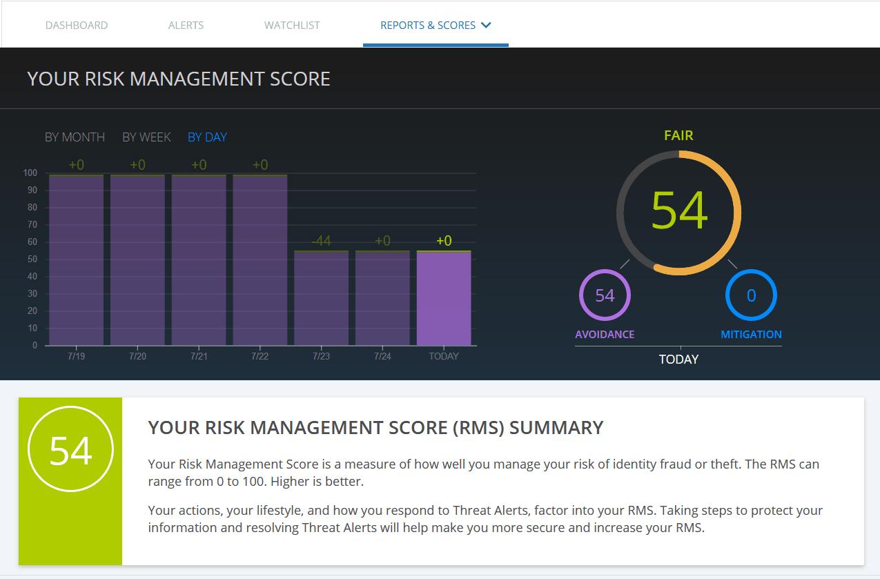 Identity Guard Risk Management Score