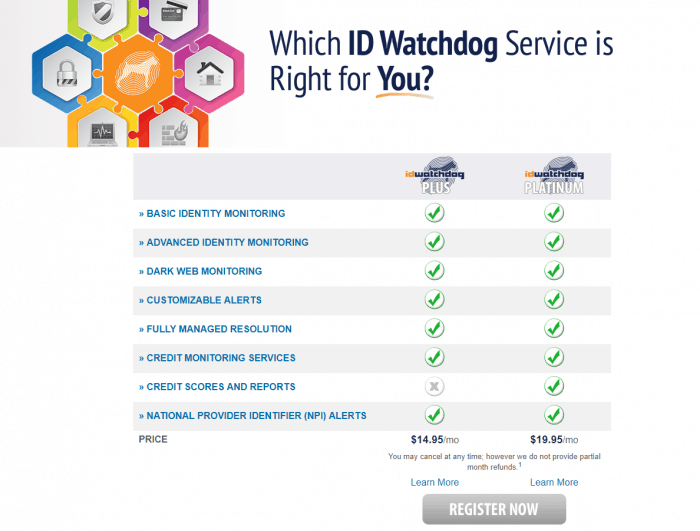 ID Watchdog Plans and Pricing