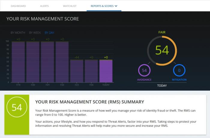 Risk Management Score Summary