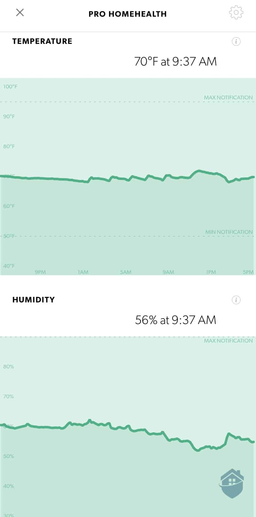 Canary Pro Climate Charts