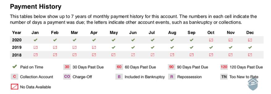 Norton LifeLock Payment History