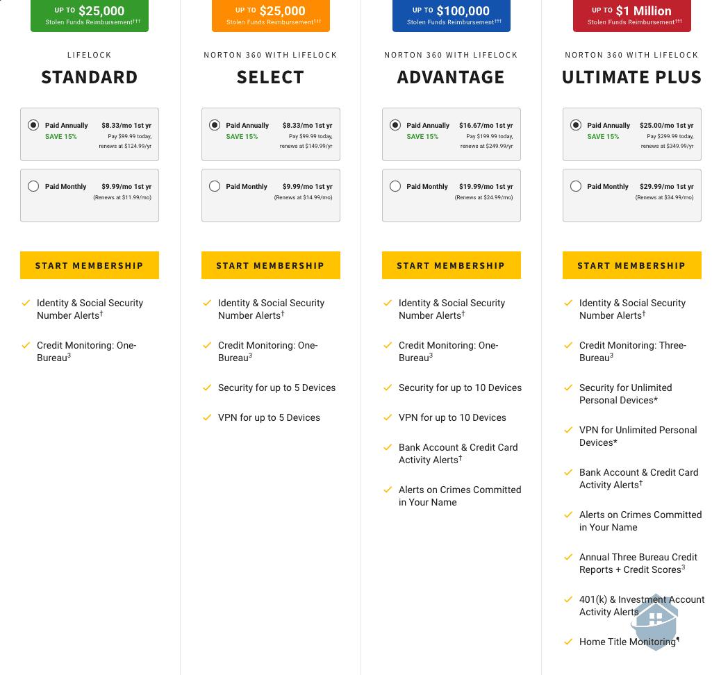 Norton LifeLock Plan Pricing