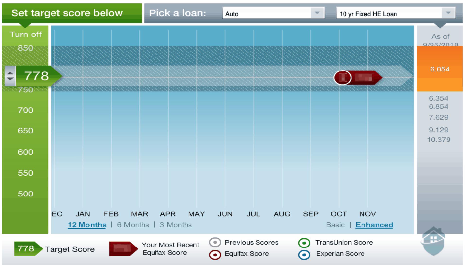 Equifax - Target Credit Score