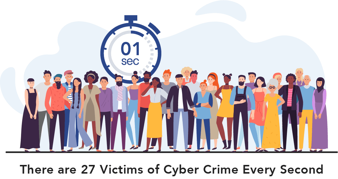 There are 27 Victims of Cyber Crime Every Second