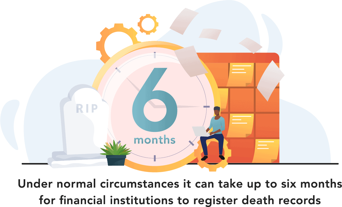 Under normal circumstances it can take up to six months for financial institutions to register death records