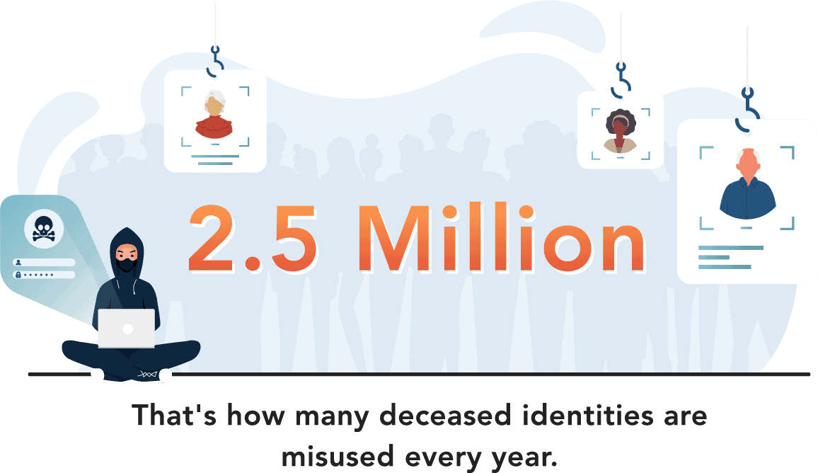 2.5 million deceased identities are misused every year.
