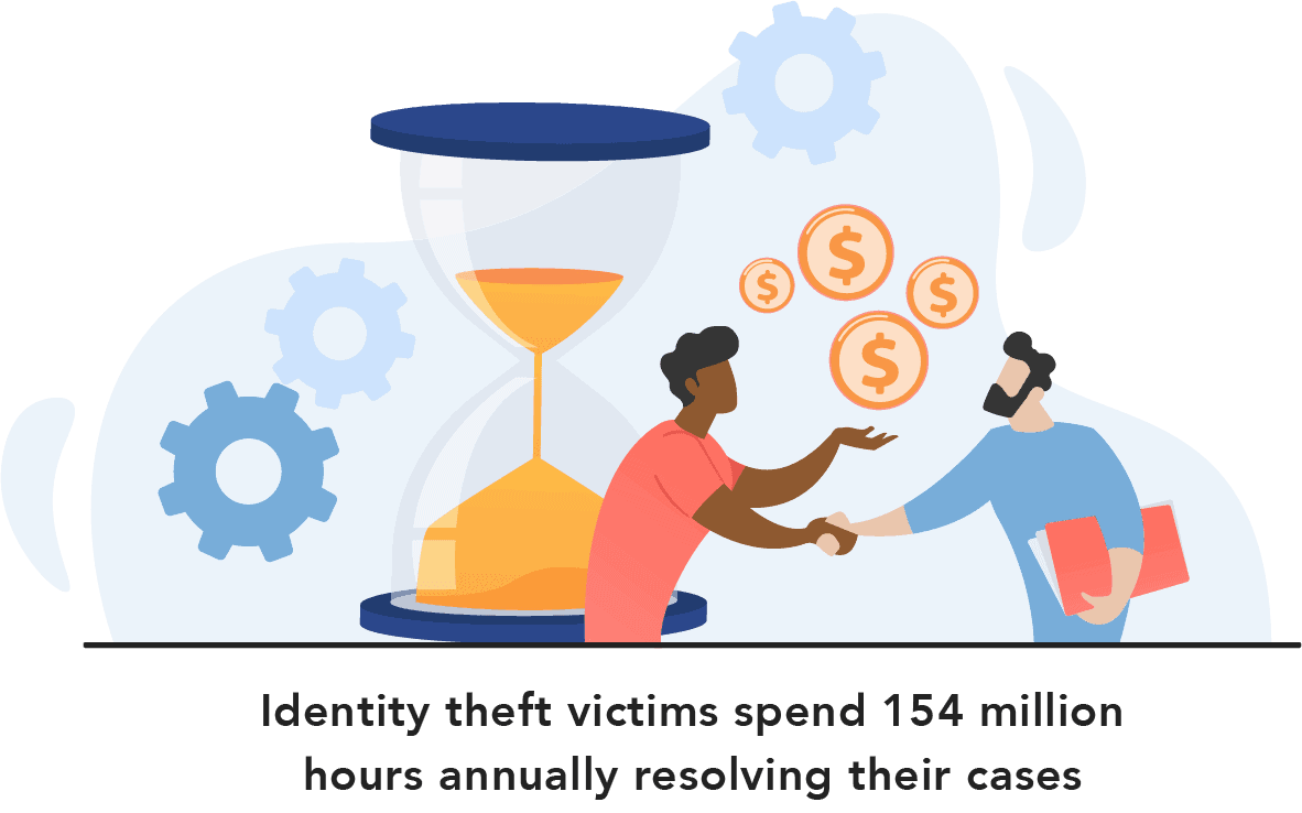 Identity theft victims spend 154 million hours annually resolving their cases