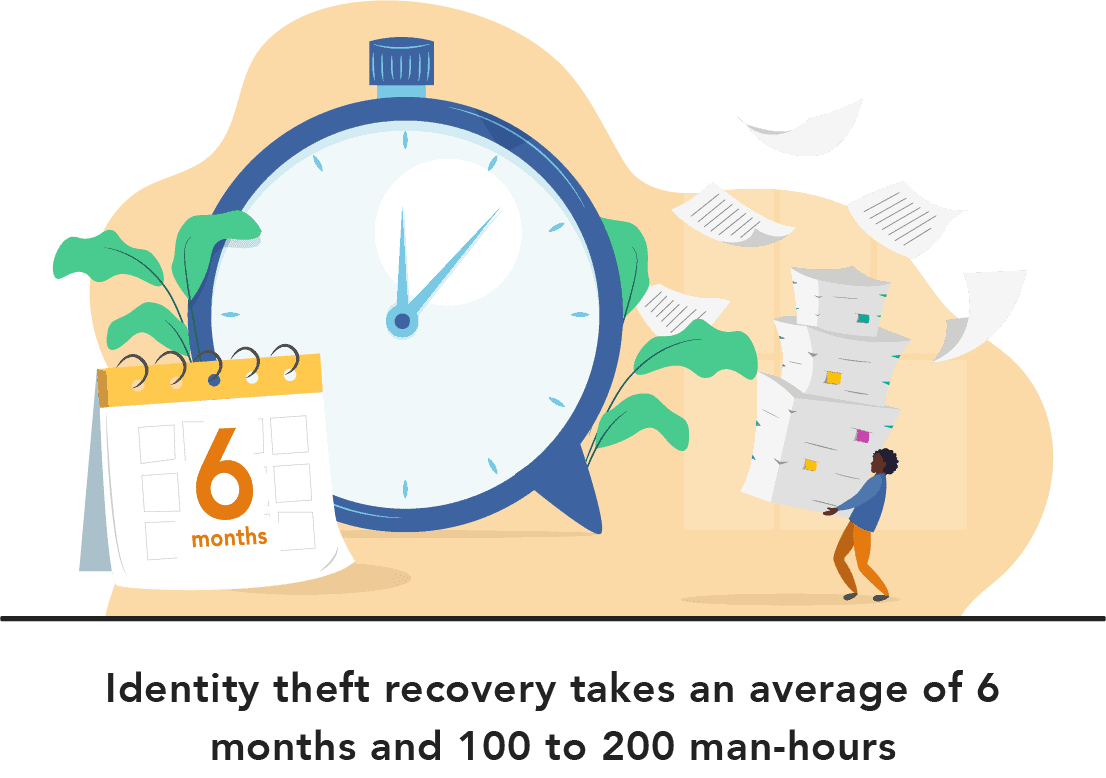 Identity theft recovery takes an average of 6 months and 100 to 200 man-hours