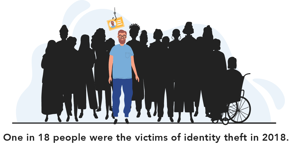 One in 18 people were the victims of identity theft in 2018.