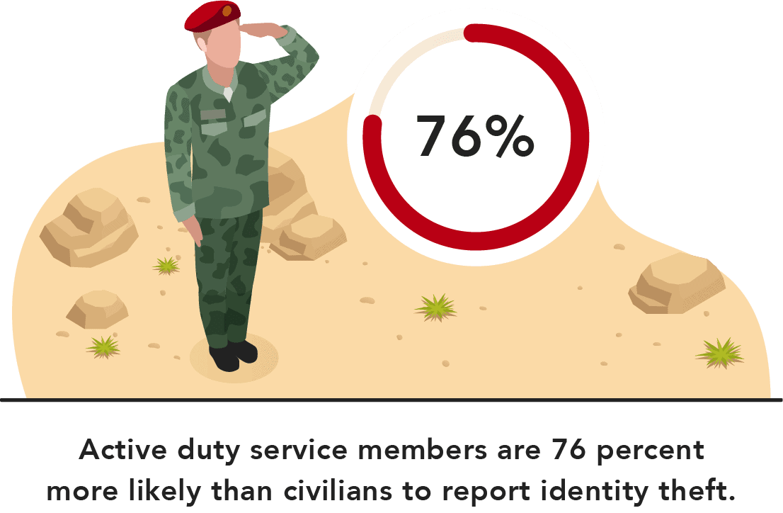Active duty service members are 76 percent more likely than civilians to report identity