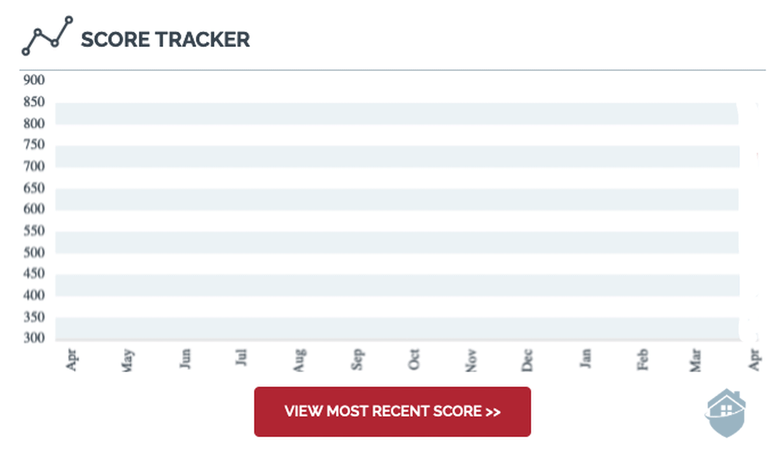 IdentityIQ Credit Tracker