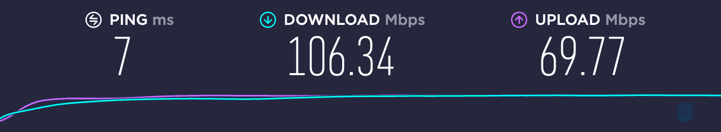 Baseline numbers for Ivacy's speed test.