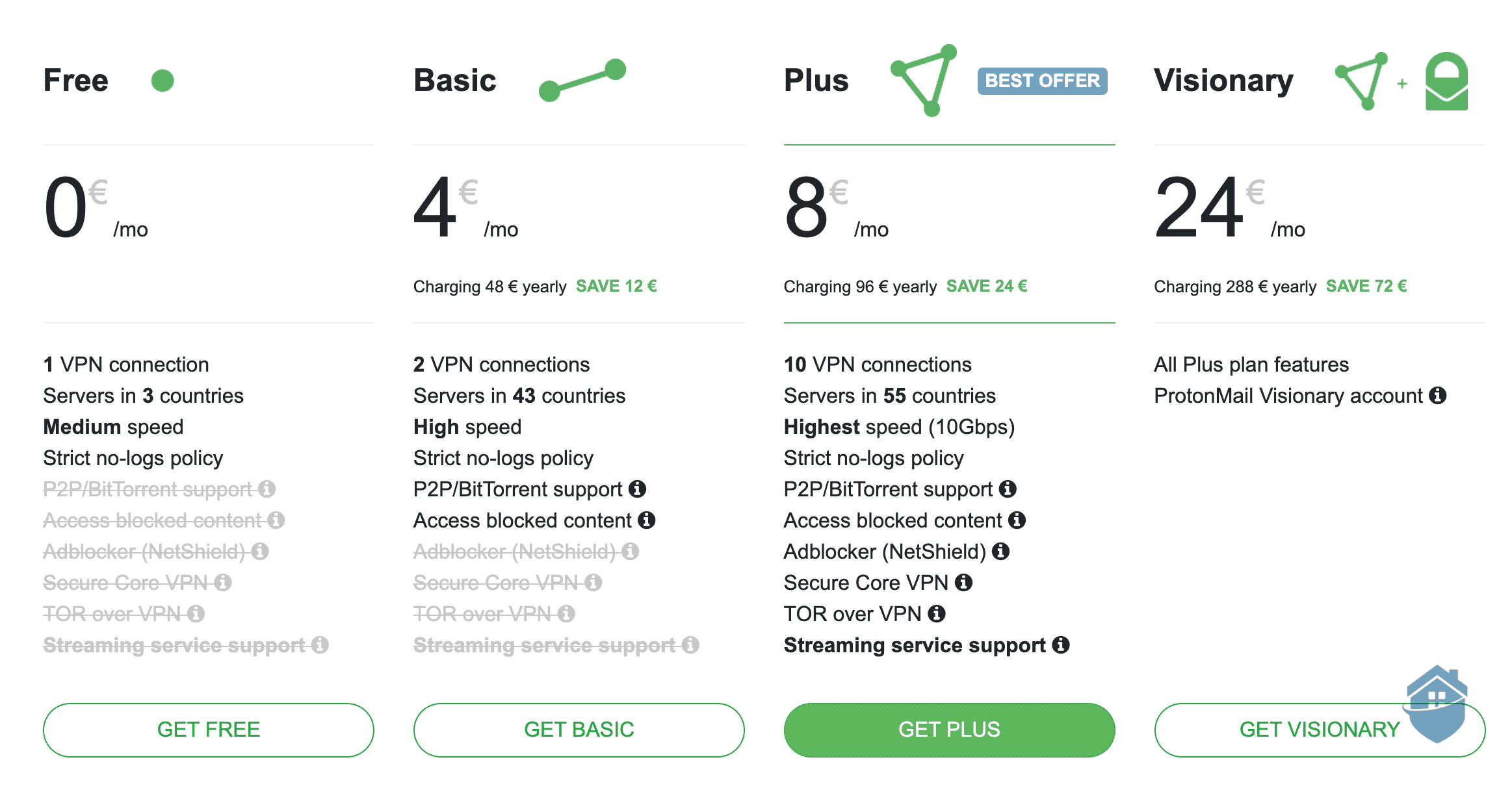 Are you a VPN visionary? If not, stick with the value-for-money Proton Plus plan.
