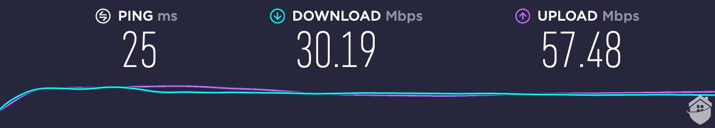 VPNSecure's speeds.